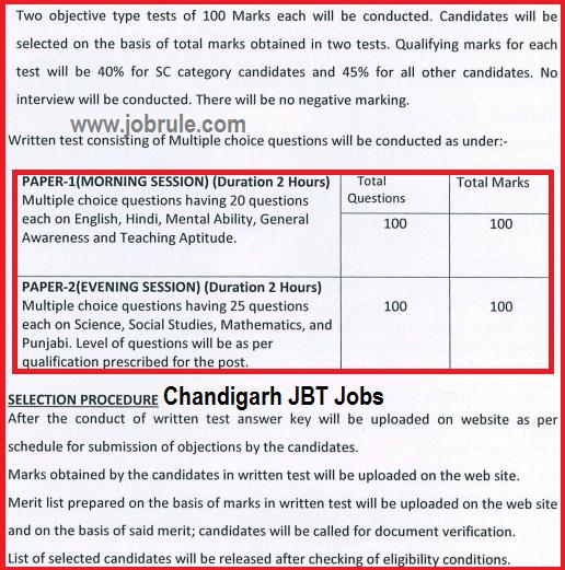593 Junior Basic Teachers (JBT) & Nursery Teachers Jobs Opening in Chandigarh Education Department November 2014