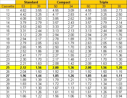 Race Pace Net Road Bike Gear Ratio Table