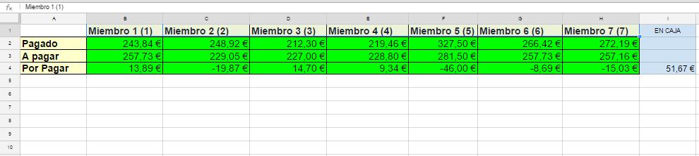 Nube de ideas: Presupuesto de grupo
