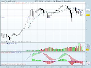 analisis tecnico de-BBVA histórico-a 11 de enero de 2012