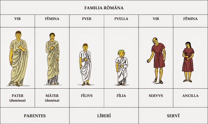 Matrimonio Epoca Romana : Derecho romano uls iii unidad estados y derechos de