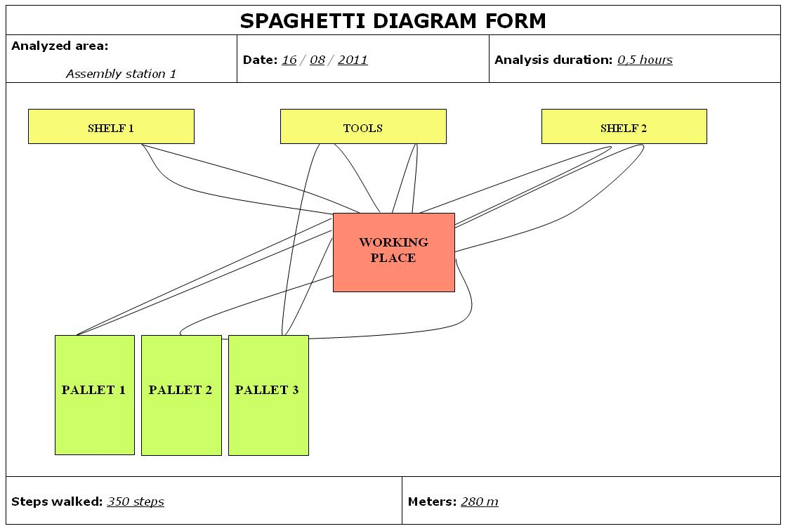 free spaghetti diagram template - the gallery for tool box template