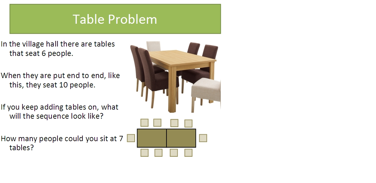 Musings of a mathematical magpie one slide lots of for Table th nth