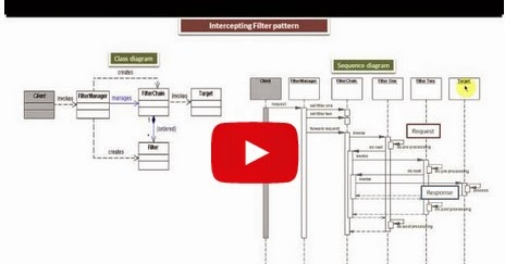 Java ee intercepting filter design pattern class and for Object pool design pattern java example