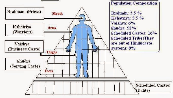 understanding the caste system After reading the laws of manu i was able to understand the caste system pretty well the laws of manu describes what one must do to be a part of and remain in a certain caste the rules are straightforward for the most part after reading the sacred canopy, written by peter berger, my ideas and .