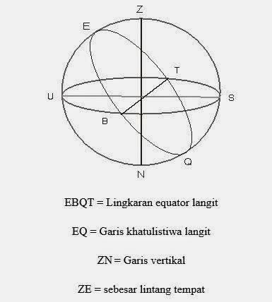 Sistem koordinat ekuatorial semestaku adapun arah titik zenith z adalah searah dengan garis lintang yakni jika garis lintangnya selatan maka titik z berada disebelah selaatan titik e ccuart Gallery