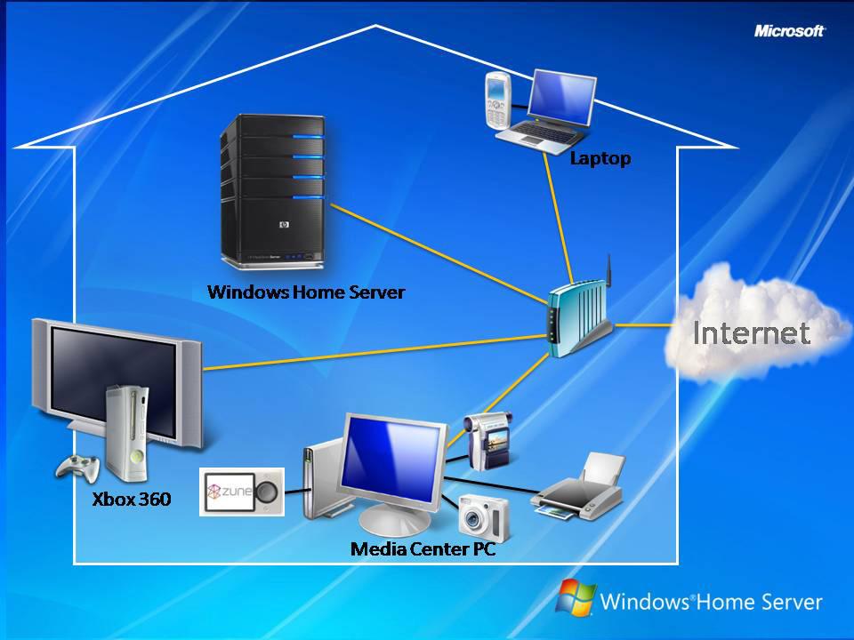 Сервер для домашней сети