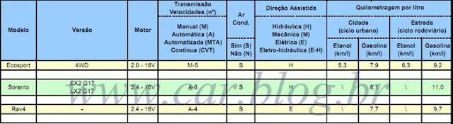 carros off-road mais econômicos do Brasil 2011 - Inmetro