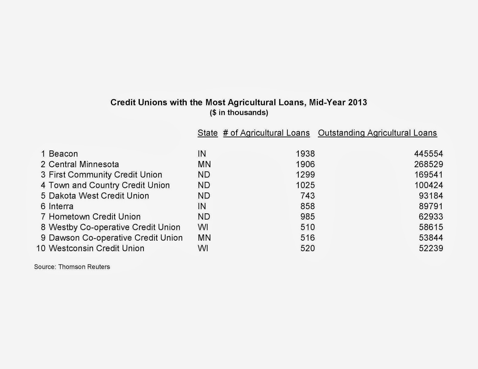 keith leggett's credit union watch: 2013