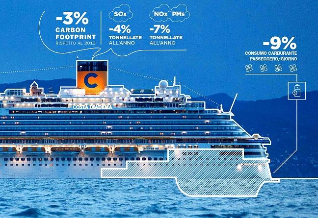 Costa crociere bilancio e piano di sostenibilit primo for Costa neoriviera piano nave