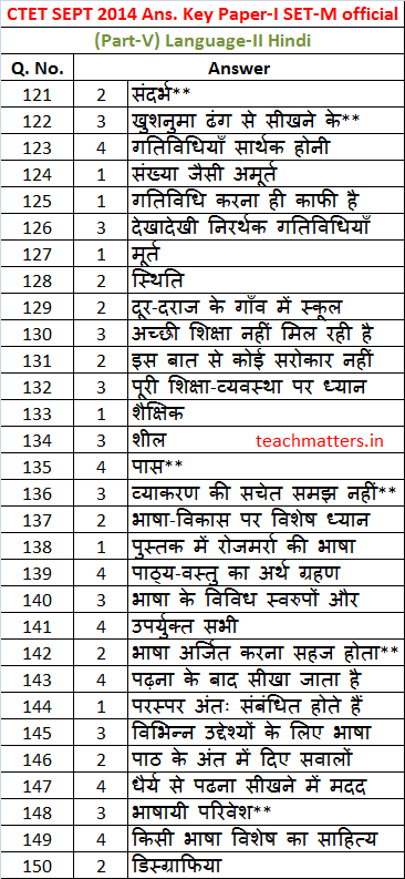 CTET SEPT 2014 Answer Key Paper-I Set-M-5-H.photo
