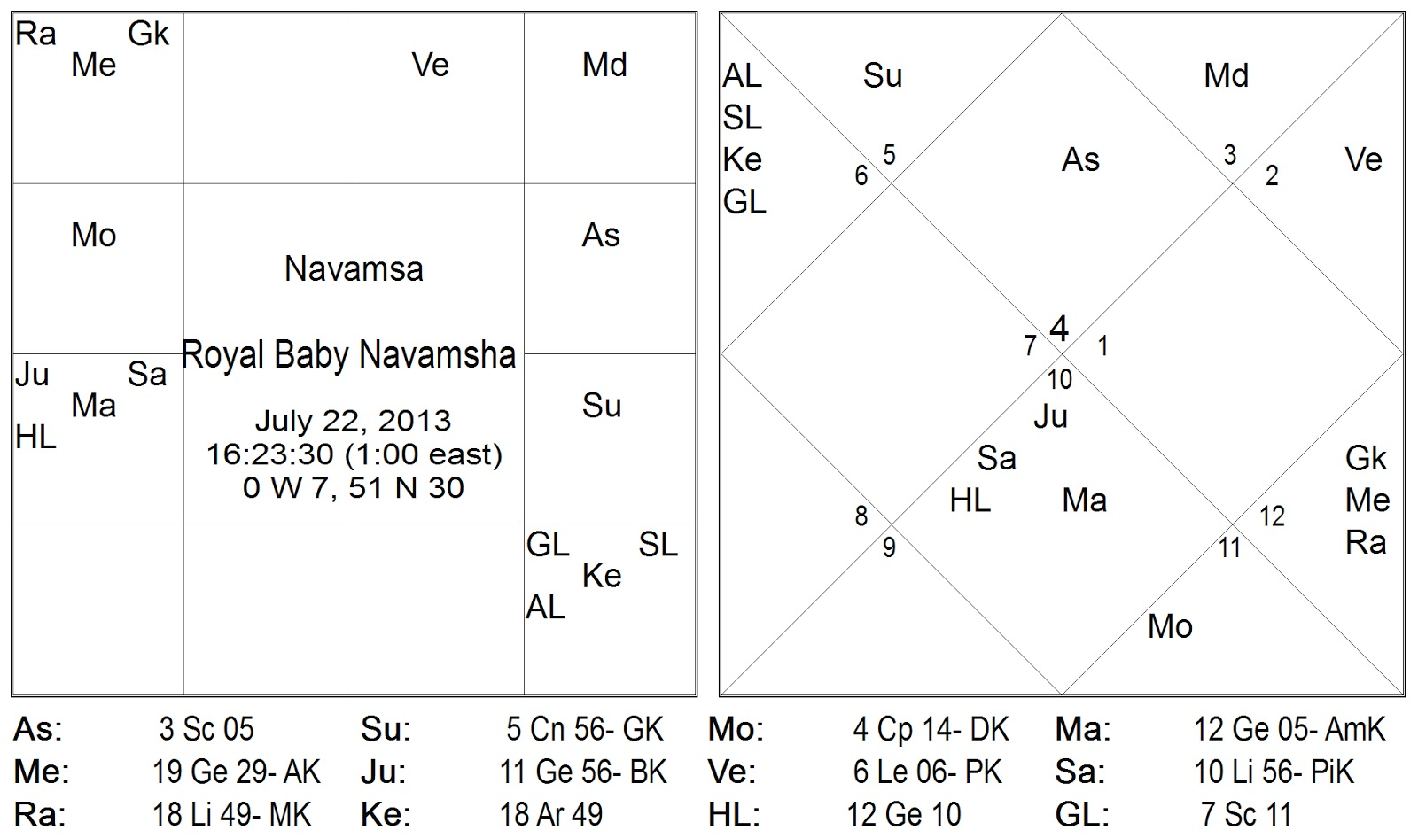 Vedic astrology consultancy research horoscope of prince in the navamsha chart and the debility of jupiter since the latter is strongly connected with the rajayoga its debility is a cause for some concern nvjuhfo Gallery