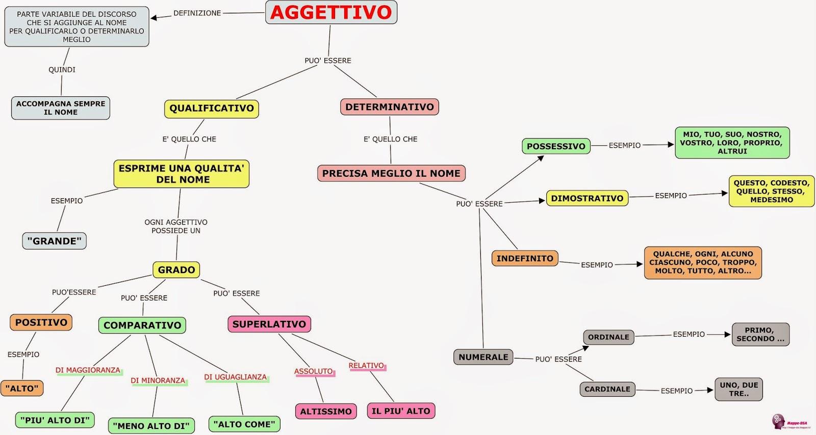 mappa dsa grammatica aggettivo