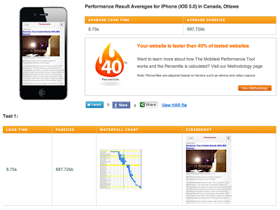 Separate mobile website Vs. responsive website
