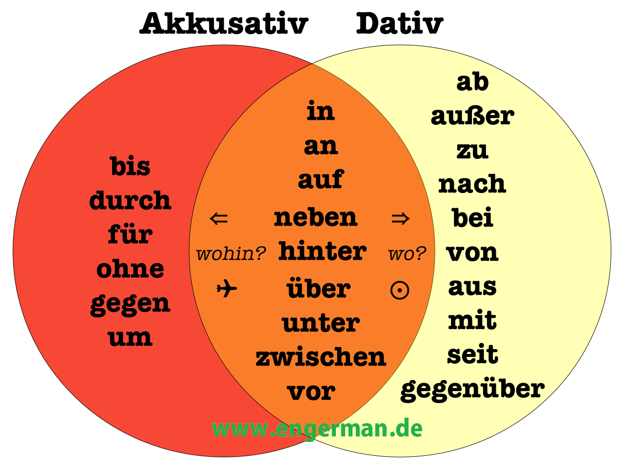 German grammar prapositionen mit dativ und akkusativ l for Prapositionen mit dativ und akkusativ ubungen