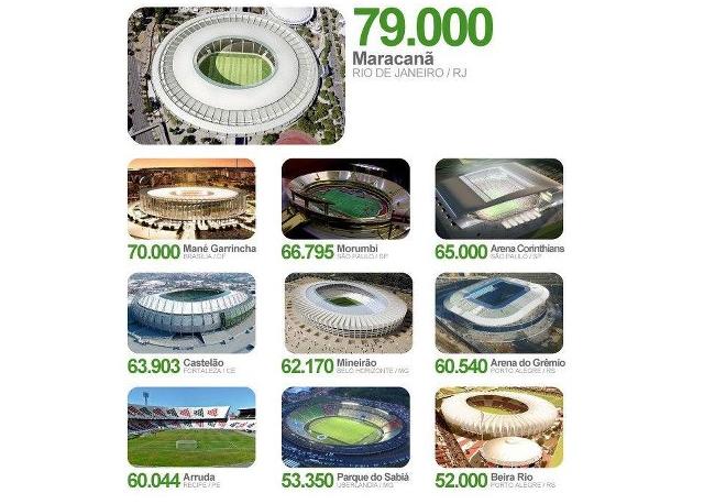 Las capacidades de los estadios mundialistas de Brasil 2014