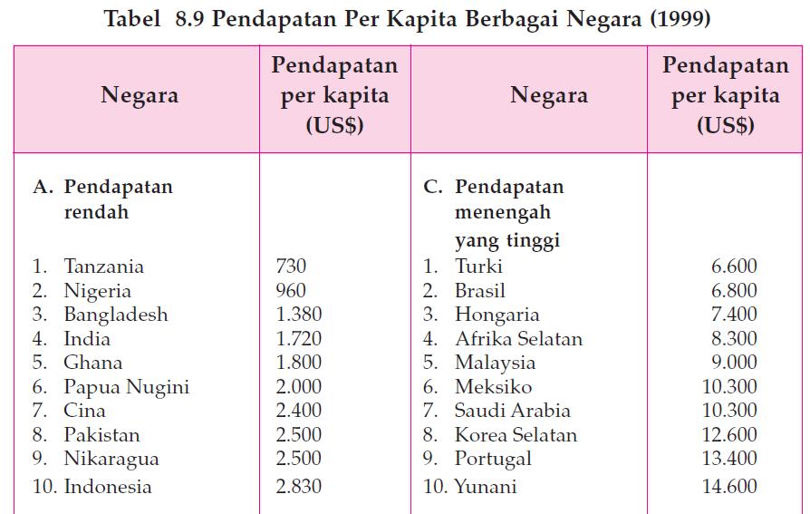 Membandingkan Produk Domestik Bruto dan Pendapatan Per Kapita Indonesia dengan Negara Lain 1