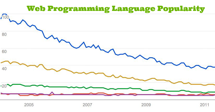 5 best programming languages for web developers