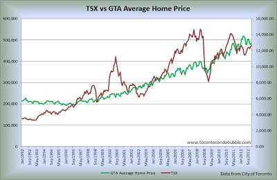 tsx vs average home price in toronto