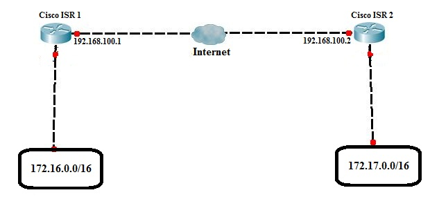 This example is based on a Cisco Integrated Service Router running ...