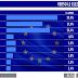 Sondaggio Tecnè per TgCom24: M5S sfonda il 25%, centrodestra in lieve ripresa