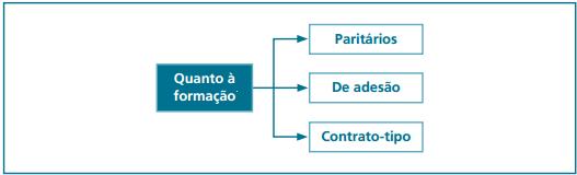 classificação contrato formação paritário de adesão contrato tipo