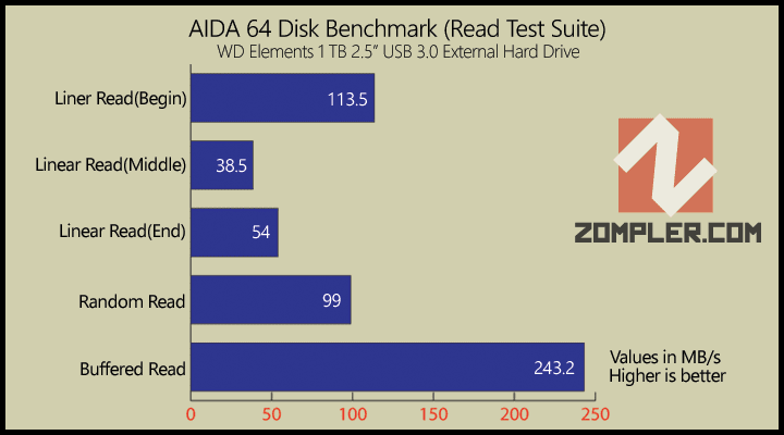 WD Elements AIDA 64 Read Test Suite Benchmark