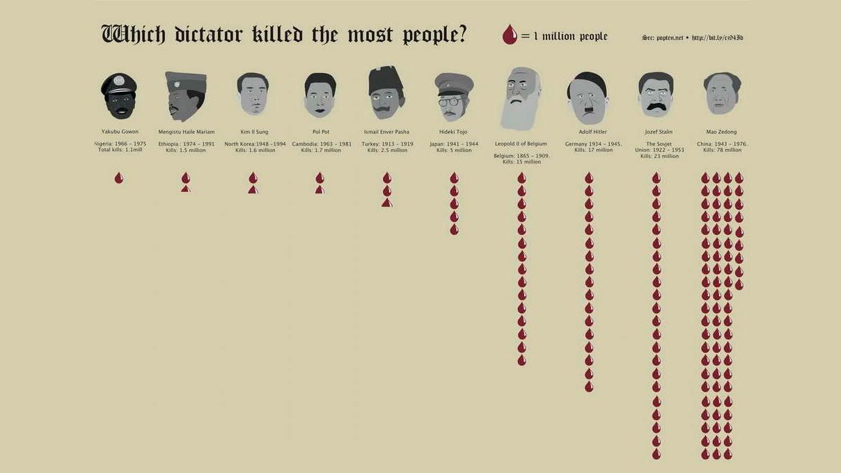 il dittatore che ha ucciso + gente di tutti