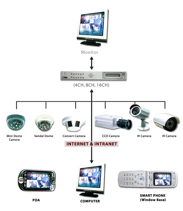 CCTVs- Checklist before buying