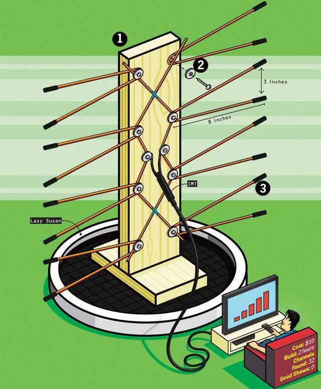 Как домашнюю антенна сделать