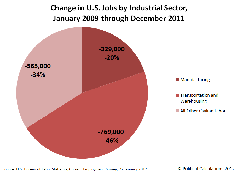 Change in U.S. Jobs by Industrial Sector, January 2009 through February 2010