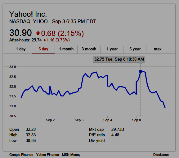 YAHOO 5-day stock chart