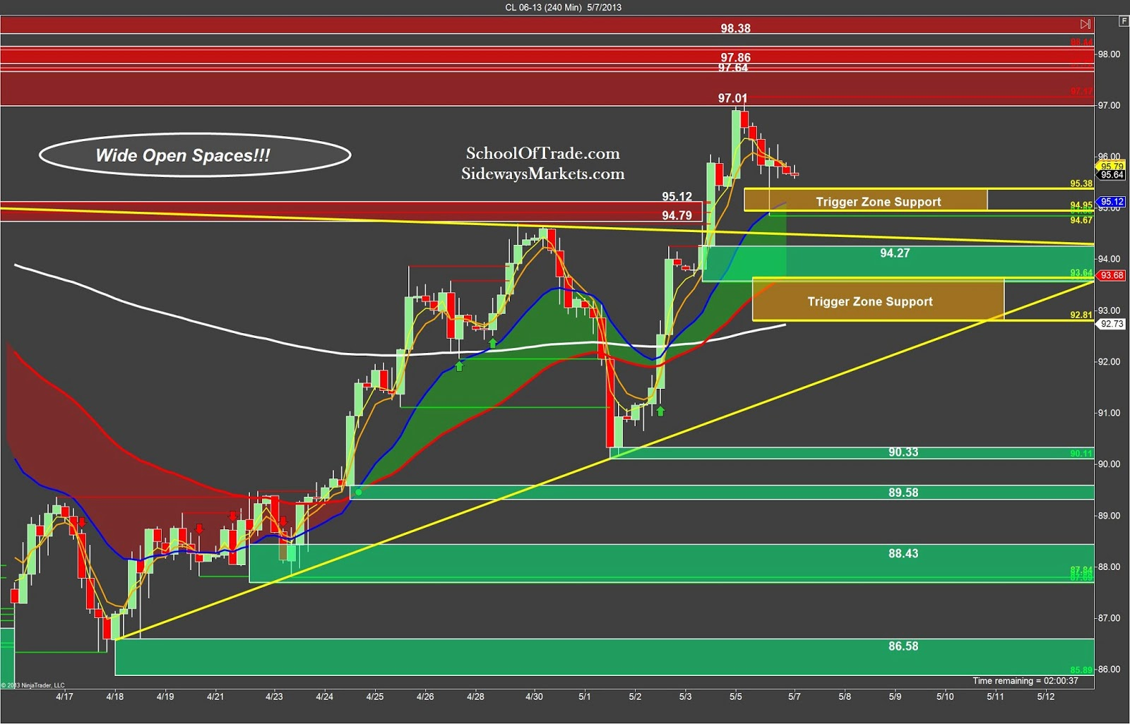 Oil futures day trading strategies