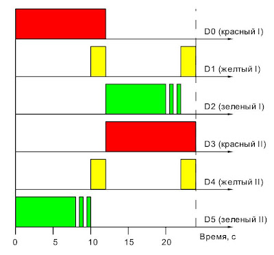 Диаграмма работы светофора на