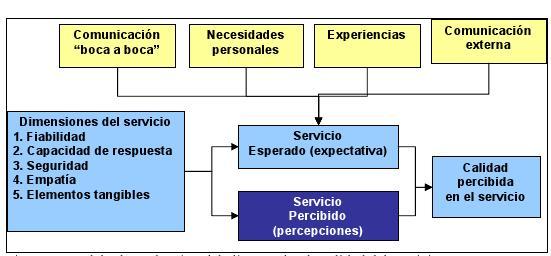 encuesta gestion cliente:
