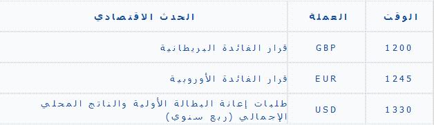 تحليل الخميس اليومي للأصول 11/7/2013