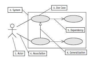Unified Modeling Language Use Case Diagram