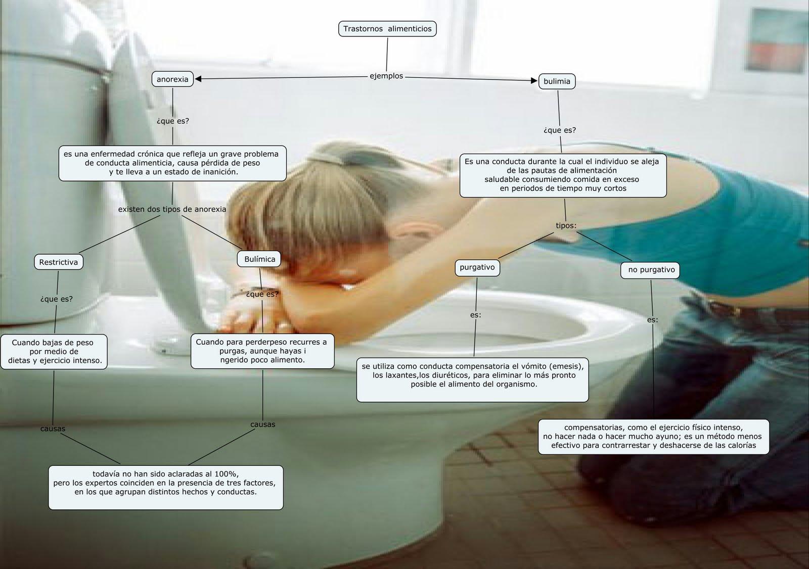 Equipo5 3 f anorexia y bulimia - Como tratar la bulimia en casa ...