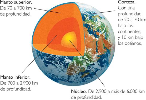 Nuestro mundo planeta tierra capas internas de la tierra for Materiales que componen el suelo
