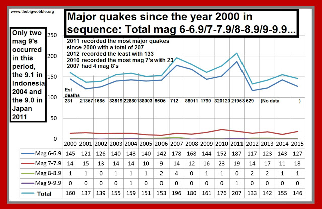 Are major earthquakes and volcano eruptions increasing in the 21st century....It's a big fat no!
