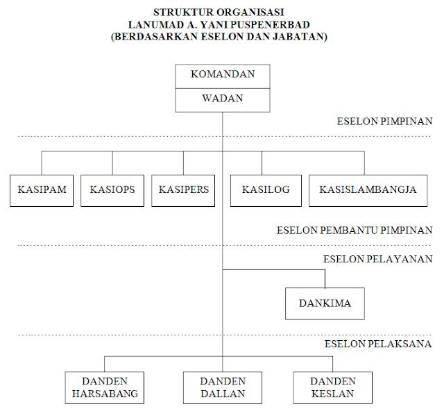 struktur organisasi lanumad ahmad yani penerbad