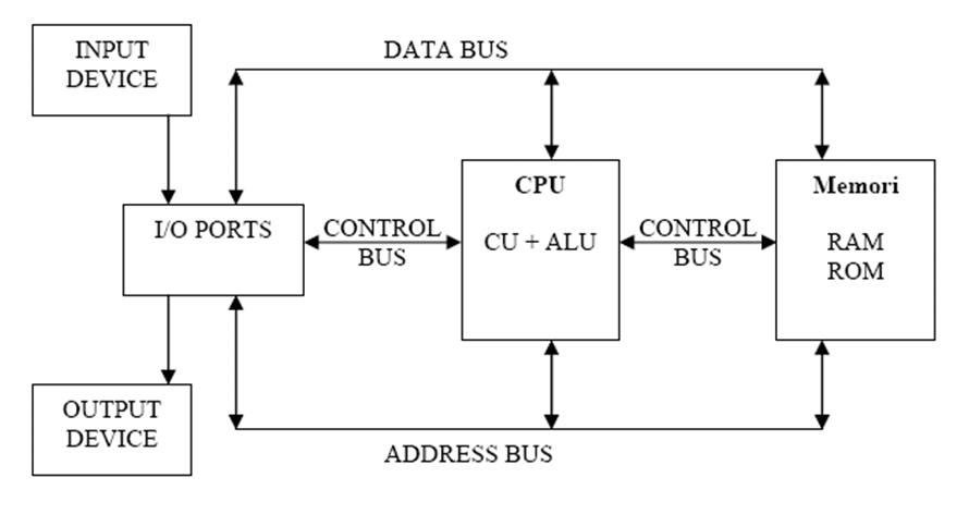 Fungsi dan struktur utama komputer struktur komputer ccuart Choice Image