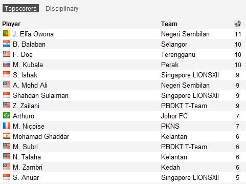 Penjaring terbanyak Liga Super 2012 setakat perlawanan ke-24