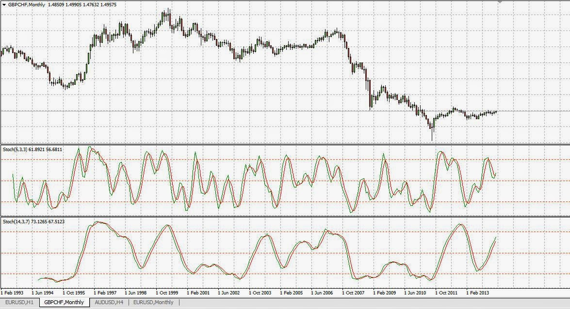 Forex trading strategy 6 double stochastic oscillator