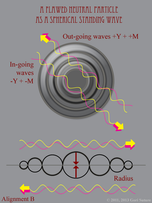When expressed as a Spherical Standing Wave, Alignment B: Relative (Flawed) Alignment is composed of 2 Positive Out-going Waves and 2 Negative In-going Waves.  In this illustration, a red particle of light is composed of 1 Positive Out-going Magenta Wave plus 1 Positive Out-going Yellow Wave and 1 Negative In-going Magenta Wave plus 1 Negative In-going Yellow Wave.