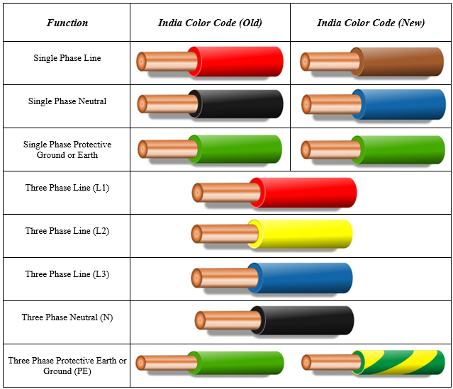 Mad For Innovation: Electrical Wire Color Codes