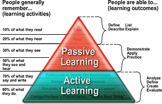 pyramid of type of learners title=