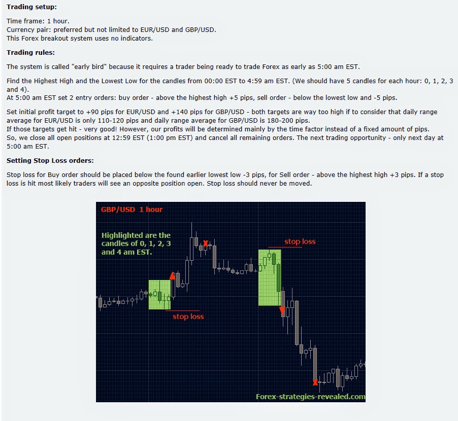 Rsi strategy for determining breakouts