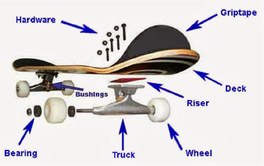 Struktur papan Skate