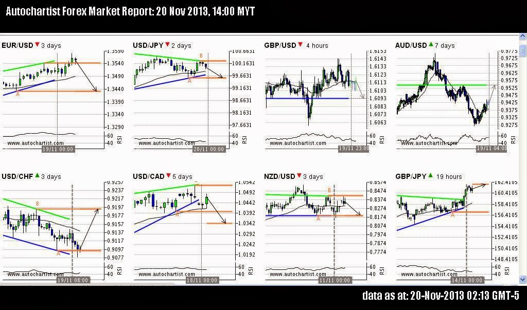 Forex industry report 2013